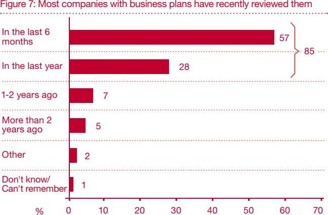 Figure 7: Most companies with business plans have recently reviewed them In the last 6