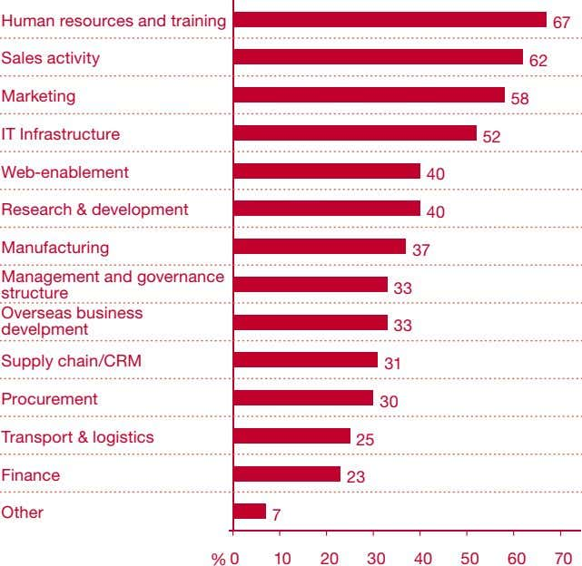 Human resources and training 67 Sales activity 62 Marketing 58 IT Infrastructure 52 Web-enablement 40