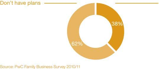 Don't have plans 38% 62% Source: PwC Family Business Survey 2010/11