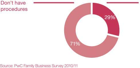 Don't have procedures 29% 71% Source: PwC Family Business Survey 2010/11