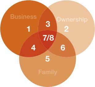 Business Ownership 3 1 2 7/8 4 6 5 Family