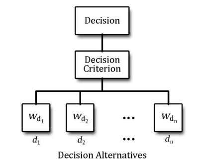 criterion. Figure 3.1.2 shows a generalized flow of calculations for alternatives, given decision criteria. decision Figure