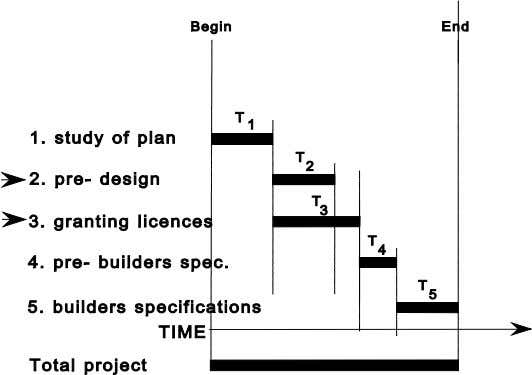 of licences) the time-planning can be sketched as follows: Figure 3. In this example there are