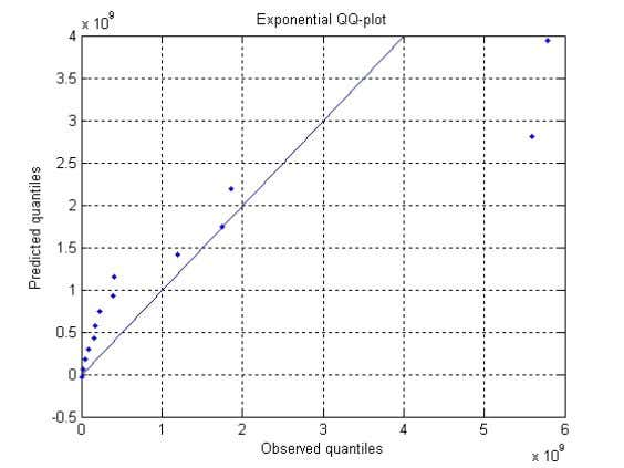 such as a distribution in the Pareto domain. Figure 2: Exponential QQ- plot To calculate the