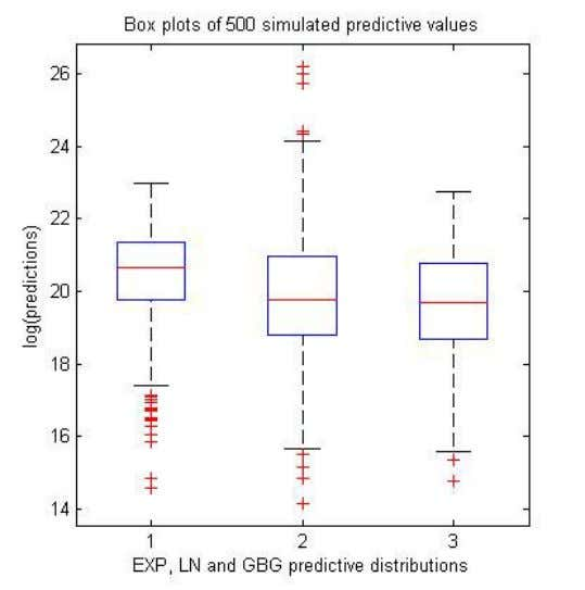 the fix values for μ and predictive t distribution [5,6]. Figure 5: Boxplots of 500 predictive