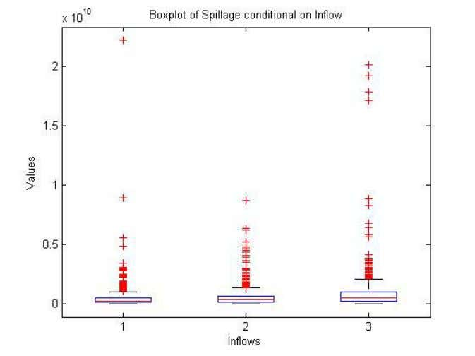 of the 7th International Probabilistic Workshop, Delft 2009 Figure 8: Box plots on 500 predictive spillage