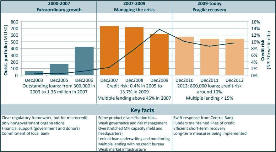 2000-2007 2007-2009 2009-today Extraordinary growth Managing the crisis Fragile recovery 800 16% 700 14% 600
