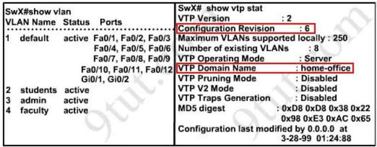 "them have same VTP Domain Name called ""home-office"". Therefore SwX will replace vlan information on other"