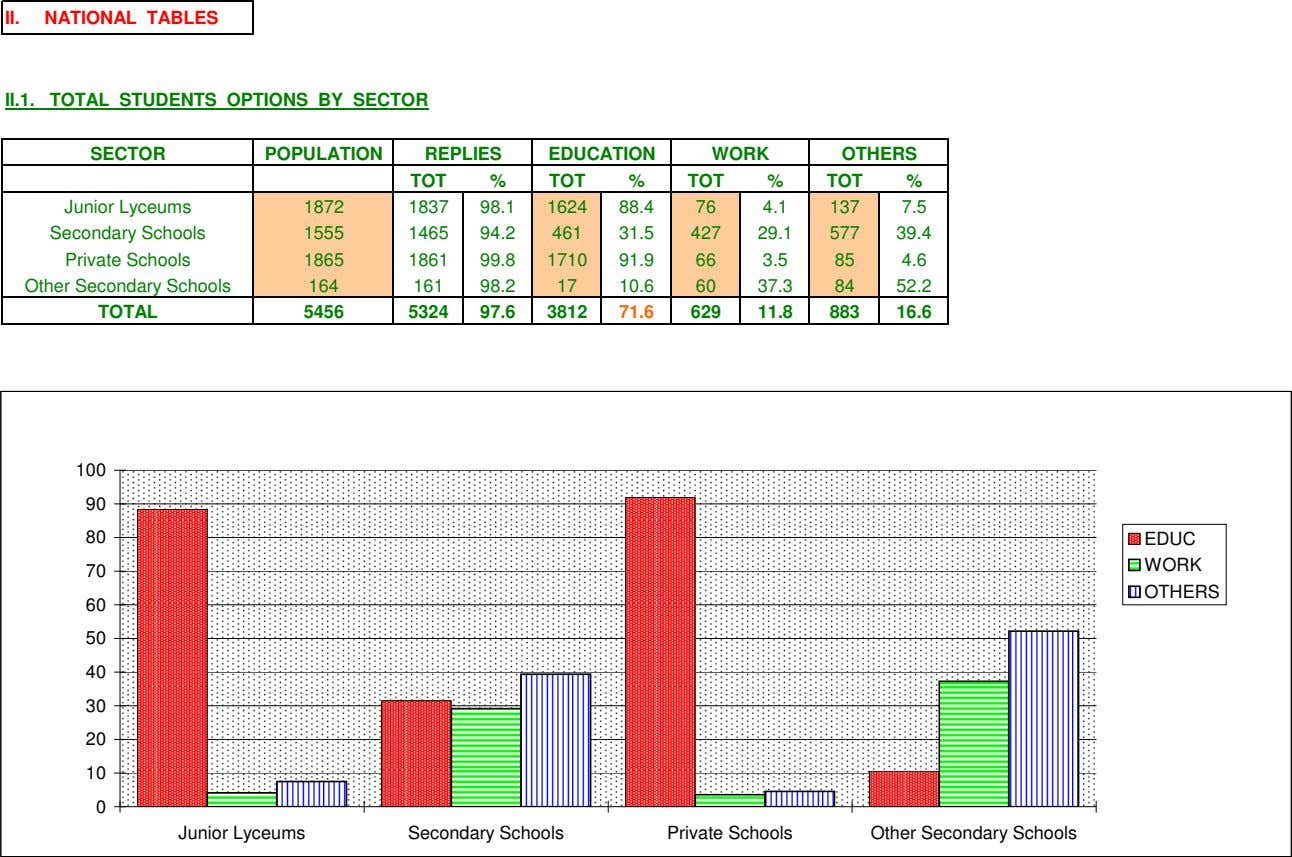 II. NATIONAL TABLES II.1. TOTAL STUDENTS OPTIONS BY SECTOR SECTOR POPULATION REPLIES EDUCATION WORK OTHERS