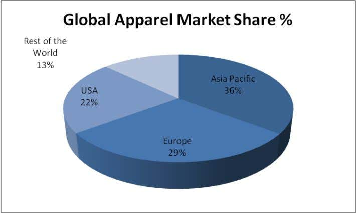 trade revenue for in 2006 is referenced in Figure 1 below. Figure 1 . Global apparel