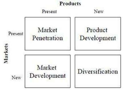 Figure 11 . Igor Ansoff Product-Market Growth Matrix In addition to market penetration there are