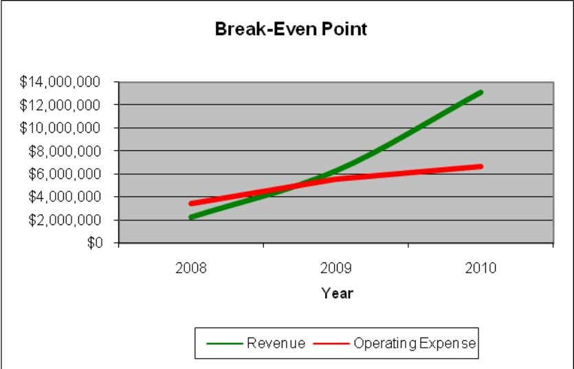 Figure 17 : Projected Break-Even Point 06. Review A. SUMMARY OF SIGNIFICANT ASSUMPTIONS B. ANALYSIS