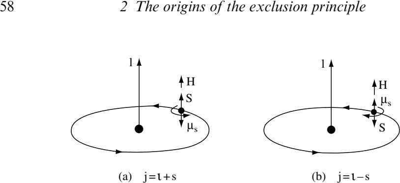 58 2 The origins of the exclusion principle l l H H S µ s