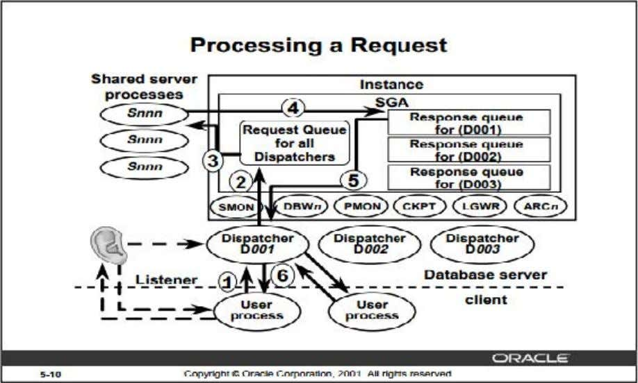 configuration with diagram? (2014 5 , 2016 5 ) How a Request is Processed 4. A