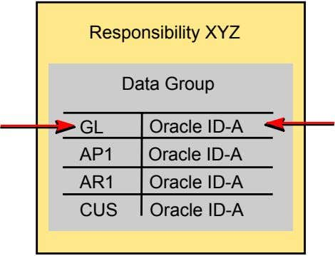 Responsibility XYZ Data Group GL Oracle ID-A AP1 Oracle ID-A AR1 Oracle ID-A CUS Oracle