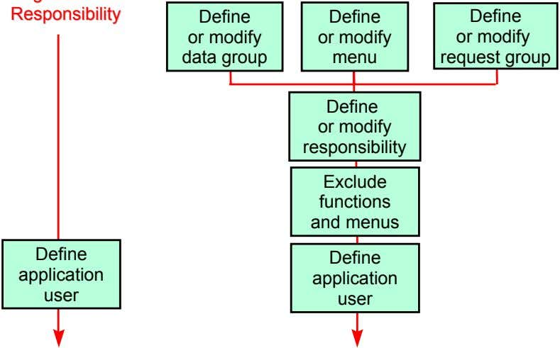 Define Define Define or modify or modify or modify data group menu request group Define