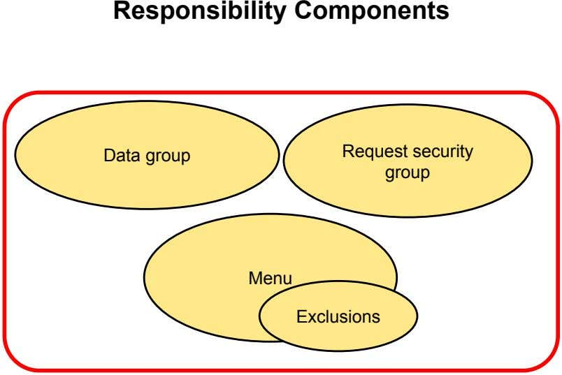 Responsibility Components Data group Request security group Menu Exclusions