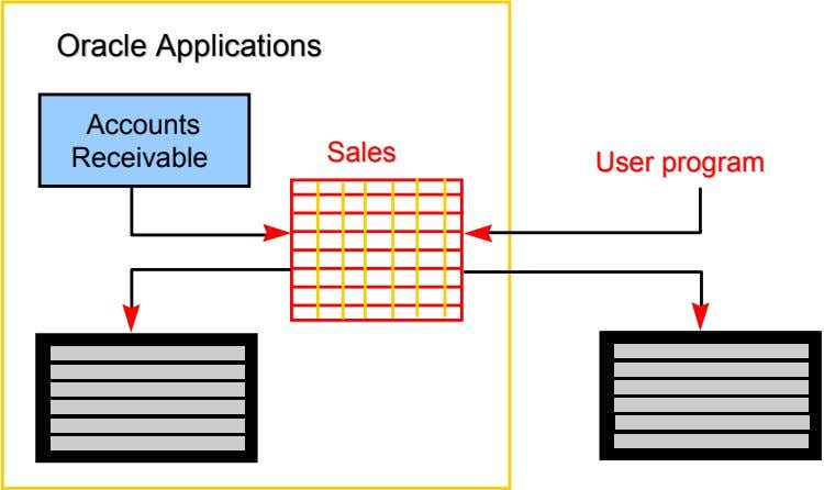 OracleOracle ApplicationsApplications Accounts Receivable SalesSales UserUser programprogram