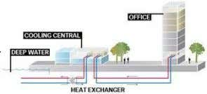 District heating ORC Green electricity District Cooling Chilled water 5 0 C Hot water 90 0