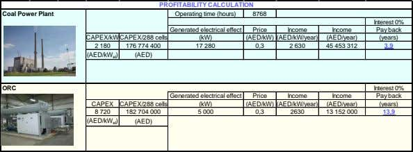 PROFITABILITY CALCULATION CAPEX/kW CAPEX/288 cells (kW) (AED/kW) (AED/kW/year) (AED/year) (years) 2 180 176 774