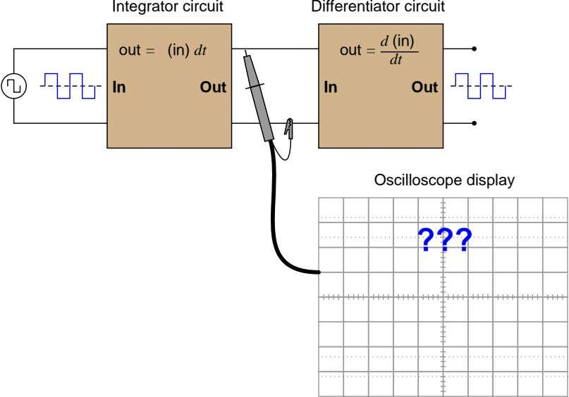 Integrator circuit Differentiator circuit out = d (in) out = (in) dt dt In Out