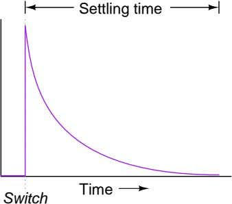 Settling time Time Switch