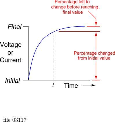 Percentage left to change before reaching final value Final Voltage or Percentage changed from initial