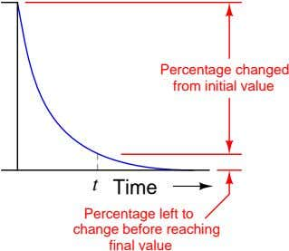 Percentage changed from initial value t Time Percentage left to change before reaching final value