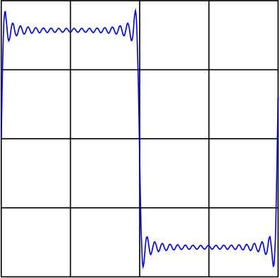 This mathematical equivalence between a square wave and the weighted sum of all odd-numbered harmonics