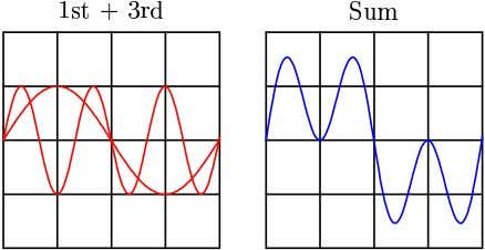 the third harmonic of a waveform to the fundamental: Now compare the sums of a fundamental