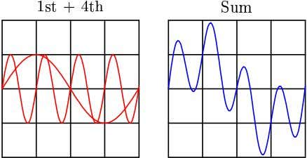 with its fourth harmonic, versus with its fifth harmonic: And again for the 1st + 6th,