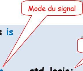 d'un programme VHDL Nom de l'entité Mode du signal entity tempo1ms is Type de signal port