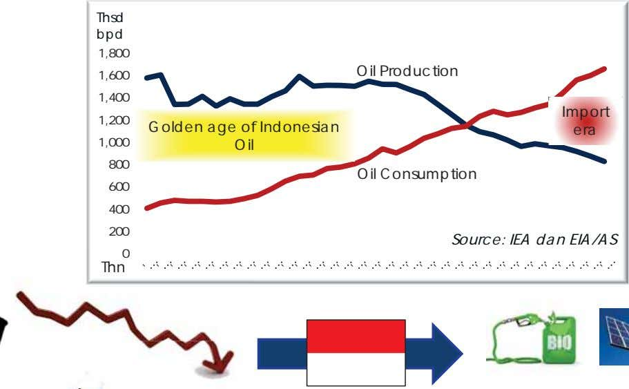 Thsd bpd 1,800 Oil Production 1,600 1,400 Import 1,200 Golden age of Indonesian era 1,000