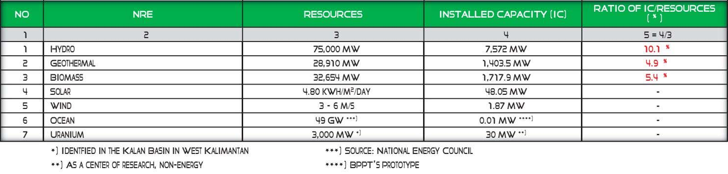 NO NRE RESOURCES INSTALLED CAPACITY (IC) RATIO OF IC/RESOURCES (%) 1 2 3 4 5