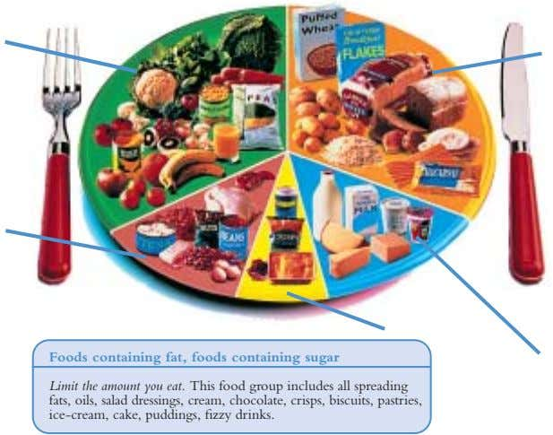 Foods containing fat, foods containing sugar Limit the amount you eat. This food group includes