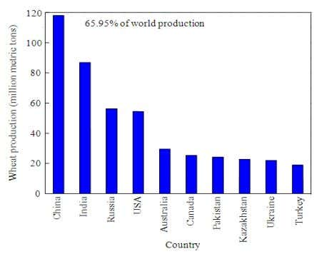 67.96% of sugar, 84.09% of coffee and 89.71% of cotton. Fig. 1. Top 10 wheat producing