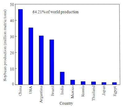 million m 3 , respectively. SciencePublications 315 Fig. 4. Top 10 soybean producing countries (USDA, 2012).