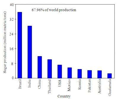 Fig. 4. Top 10 soybean producing countries (USDA, 2012). Fig. 5. Top 10 sugar producing countries