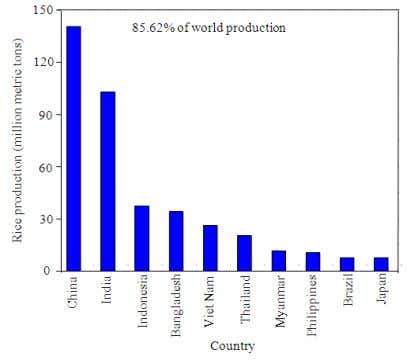 of Agricultural and Biological Sciences 7 (3) (2012) 312-321 Fig. 2. Top 10 rice producing countries