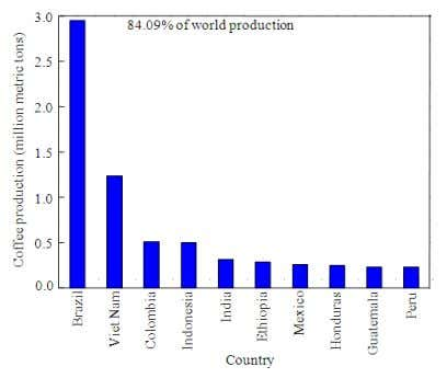 of Agricultural and Biological Sciences 7 (3) (2012) 312-321 Fig. 6. Top 10 coffee producing countries