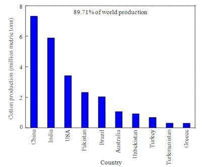 Fig. 6. Top 10 coffee producing countries (USDA, 2012). Fig. 7. Top 10 cotton producing countries