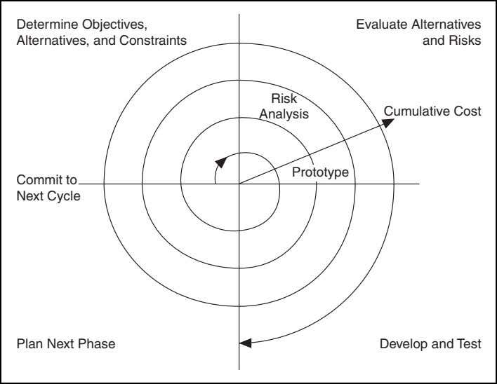 Chapter 1 Development Models Determine Objectives, Alternatives, and Constraints Evaluate Alternatives and Risks