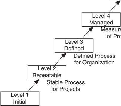 Level 4 Managed Level 3 Defined Defined Process for Organization Level 2 Repeatable Stable Process