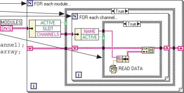 each channel IF channel is active THEN Read_Data (module, channel); Store data in output array; ENDIF