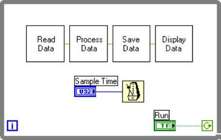 Chapter 3 Prototyping and Design Techniques Figure 3-4. Data Flow for a Generic Data Acquisition Program