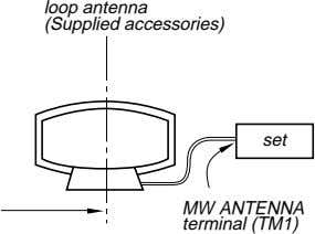 loop antenna (Supplied accessories) set MW ANTENNA terminal (TM1)