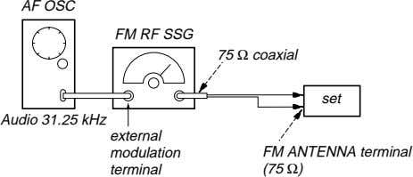 AF OSC FM RF SSG 75 Ω coaxial set Audio 31.25 kHz external modulation terminal