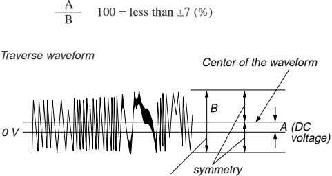 A 100 = less than ±7 (%) B Traverse waveform Center of the waveform B
