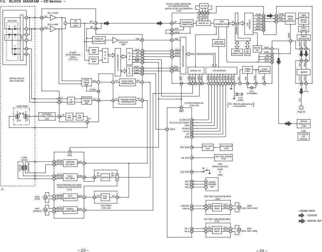 7-2. BLOCK DIAGRAM – CD Section – DIGITAL SIGNAL PROCESSOR, CLV SERVO PROCESSOR, DIGITAL FILTER,
