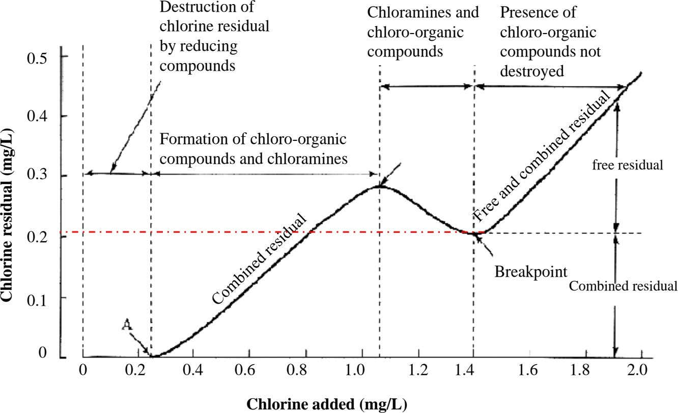 chloro-organic 0.5 Destruction of chlorine residual by reducing compounds Chl oram nes an i d